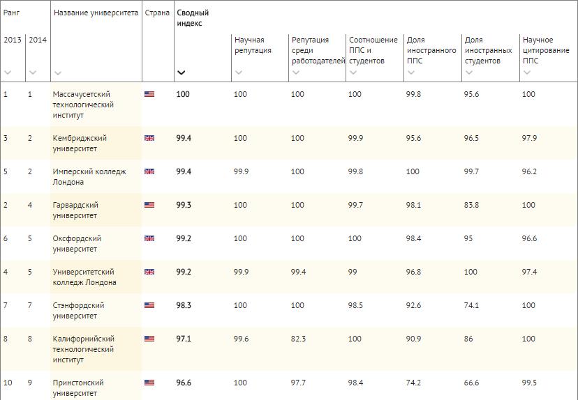 рейтинг ВУЗов 2014-2015