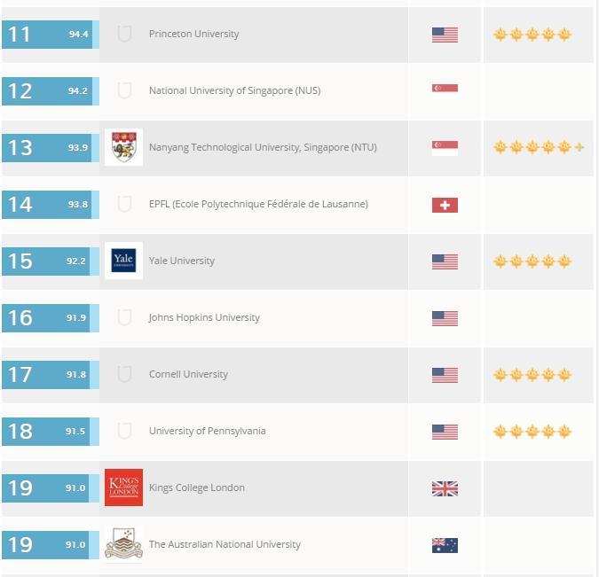 топ-20 университетов мирового уровня