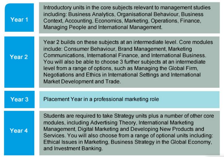 менеджмент с маркетингом