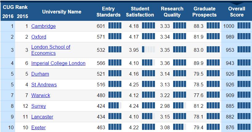 рейтинг лучших университетов Англии